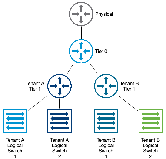 Sample 2-Tier Routing Topology
